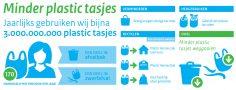 plastic tasjes: gebruik het verbod in je voordeel!